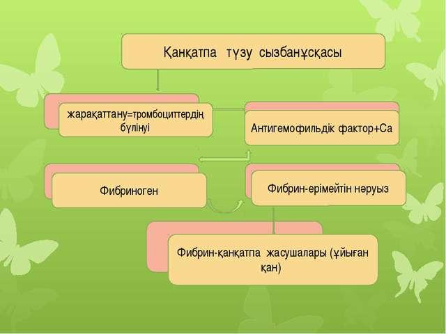 жарақаттану=тромбоциттердің бүлінуі Фибриноген Фибрин-қанқатпа жасушалары (ұ...