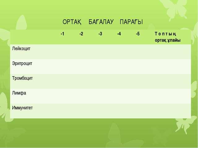 Бағалау парығы ОРТАҚ БАҒАЛАУ ПАРАҒЫ -1 -2 -3 -4 -5 Т о п т ыңортақ ұпайы Лейк...