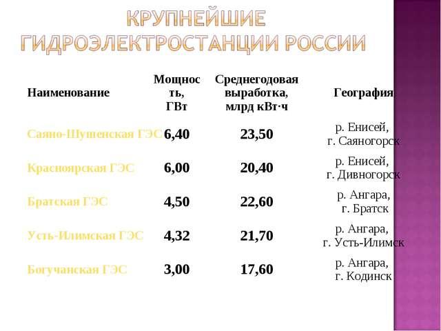 НаименованиеМощность, ГВтСреднегодовая выработка, млрдкВт·чГеография Саян...