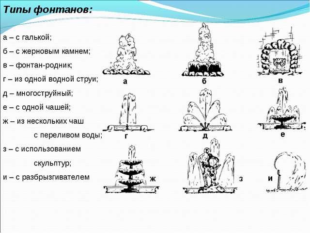 Типы фонтанов: а – с галькой; б – с жерновым камнем; в – фонтан-родник; г – и...