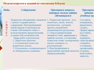 Модели вопросов и заданий по таксономии Б.Блума Виды Содержание Примерные воп