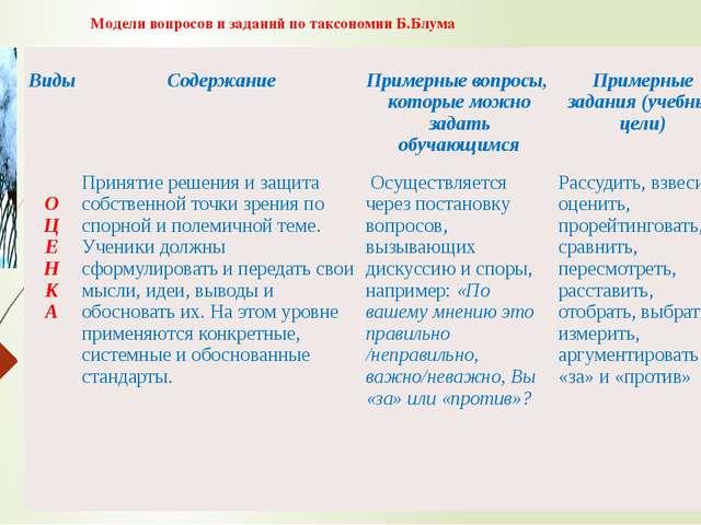 Модели вопросов и заданий по таксономии Б.Блума Виды Содержание Примерные воп...