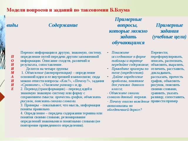 Модели вопросов и заданий по таксономии Б.Блума виды Содержание Примерныевопр...