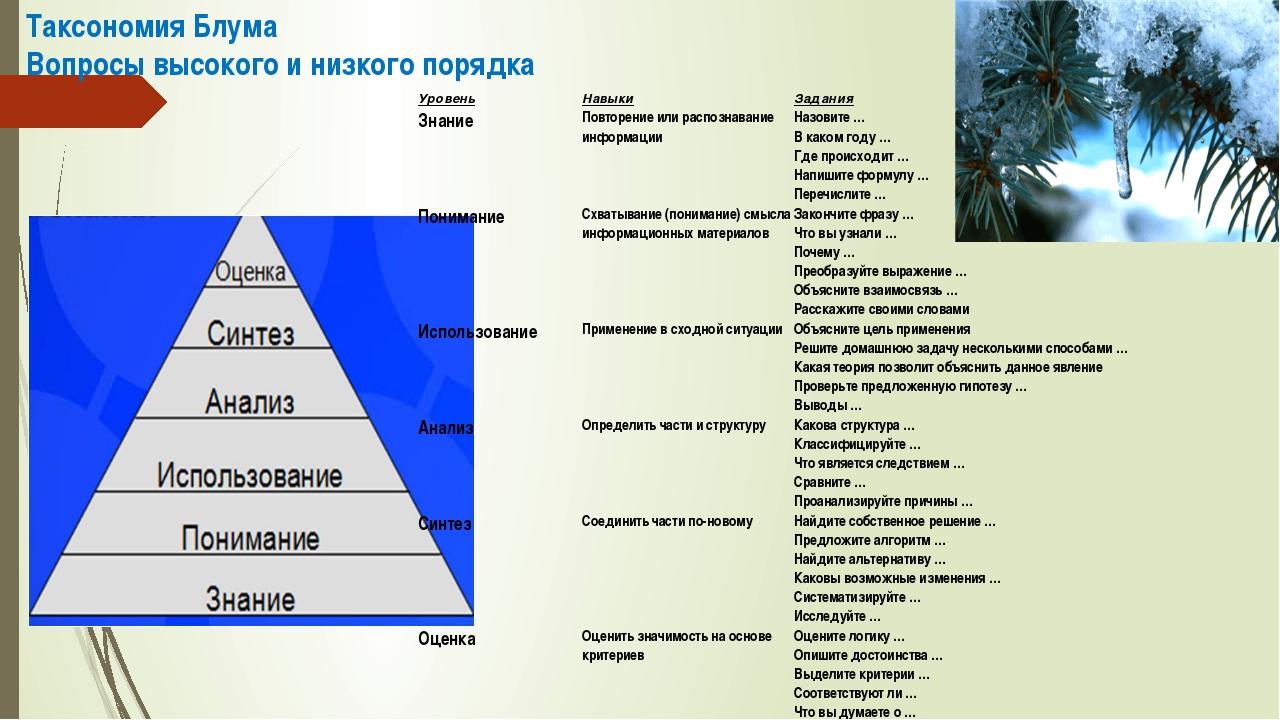 Таксономия Блума Вопросы высокого и низкого порядка Уровень Навыки Задания Зн...