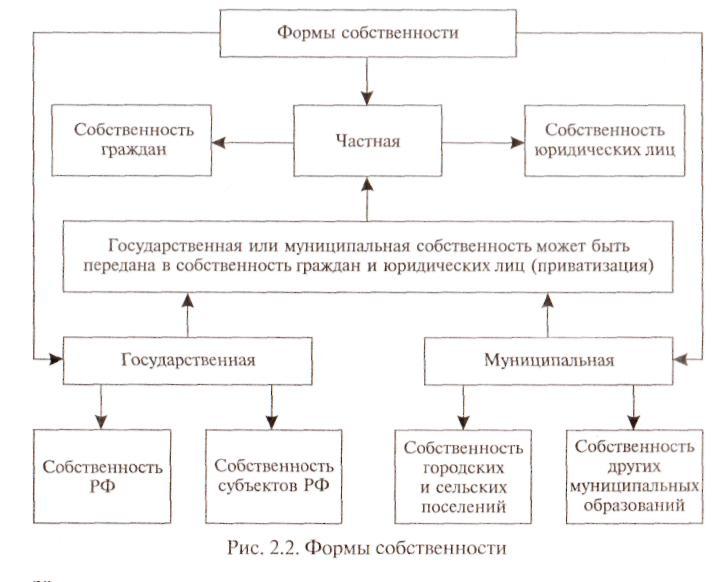 Формы собственности и формы хозяйствования