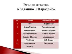 №ОшибкаПравильный ответ 2«Ост»«Барбаросса» 4Ставка Главного командования
