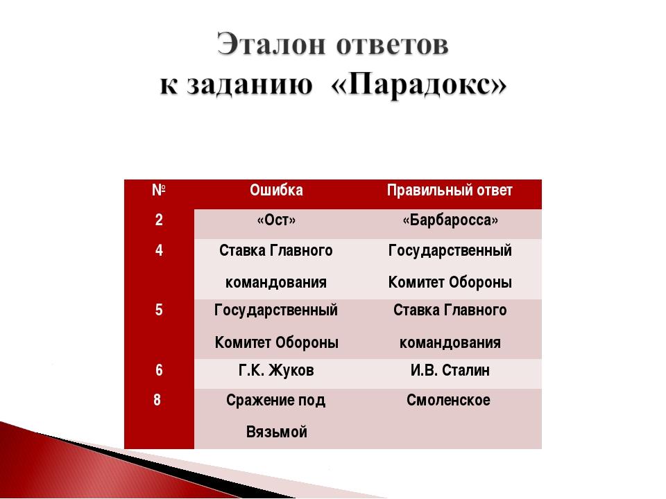 №ОшибкаПравильный ответ 2«Ост»«Барбаросса» 4Ставка Главного командования...