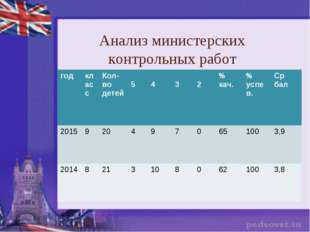 Анализ министерских контрольных работ годклассКол-во детей 5 4 3 2% ка