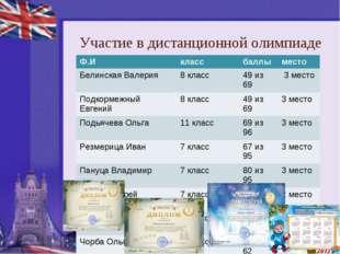 Участие в дистанционной олимпиаде Ф.Иклассбаллыместо Белинская Валерия8 к