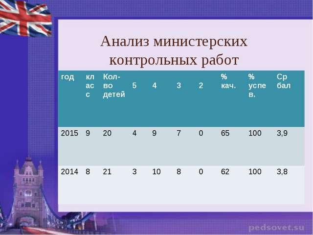 Анализ министерских контрольных работ годклассКол-во детей 5 4 3 2% ка...