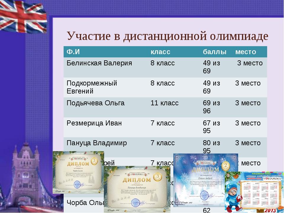 Участие в дистанционной олимпиаде Ф.Иклассбаллыместо Белинская Валерия8 к...