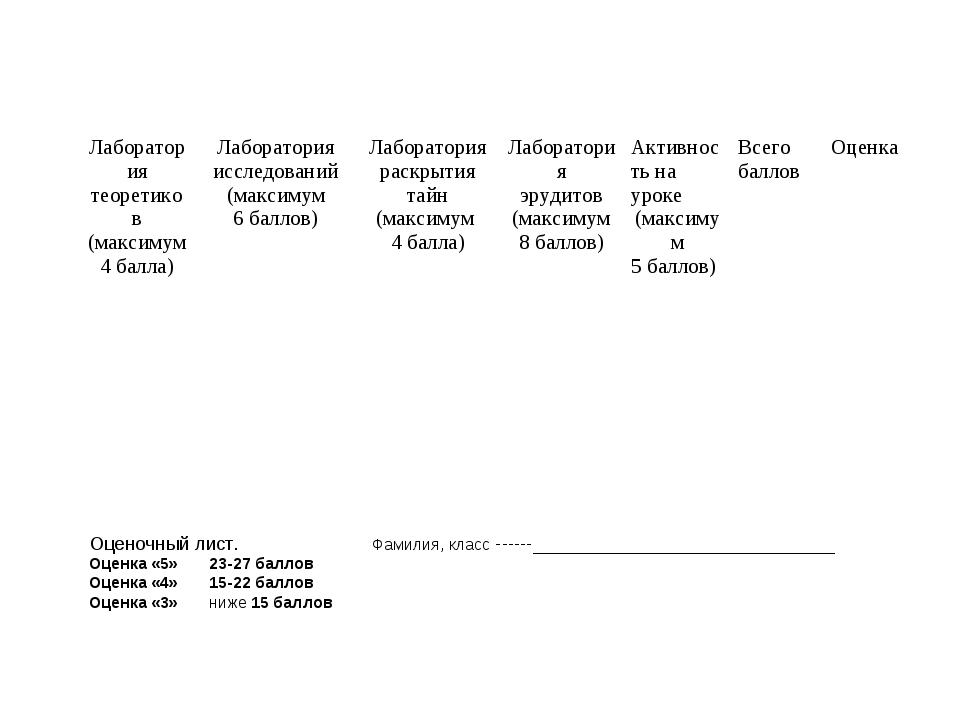 Оценочный лист.Фамилия, класс _____________________________ Оценка «...