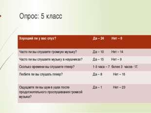 Опрос: 5 класс Хорошийли у вас слух? Да – 24 Нет –0 Частоли вы слушаете громк