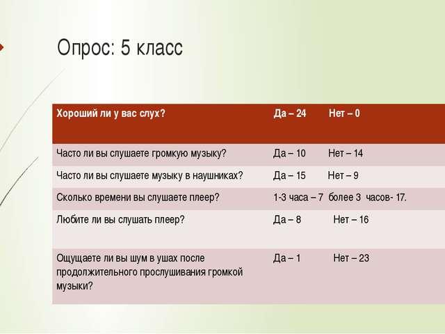 Опрос: 5 класс Хорошийли у вас слух? Да – 24 Нет –0 Частоли вы слушаете громк...