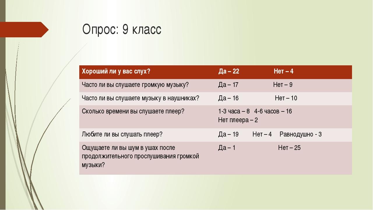 Опрос: 9 класс Хорошийли у вас слух? Да– 22 Нет – 4 Частоли вы слушаете громк...