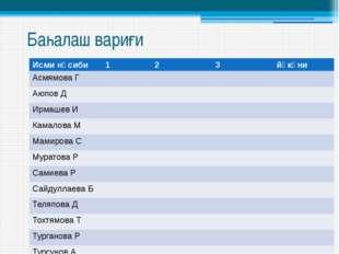 Баһалаш вариғи Исми нәсиби 1 2 3 йәкүни Асмямова Г Аюпов Д Ирмашев И Камалова