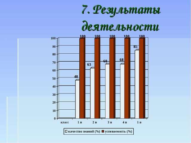 7. Результаты деятельности