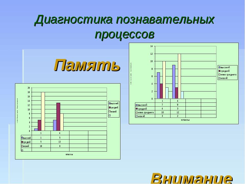 Диагностика познавательных процессов Память Внимание