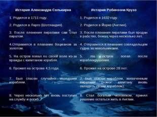 История Александра СелькиркаИстория Робинзона Крузо 1. Родился в 1711 году.
