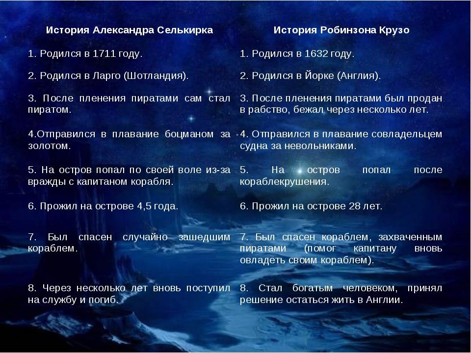 История Александра СелькиркаИстория Робинзона Крузо 1. Родился в 1711 году....