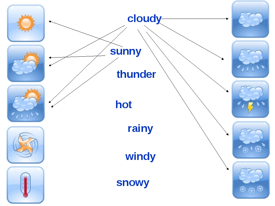 sunny hot rainy windy cloudy thunder snowy