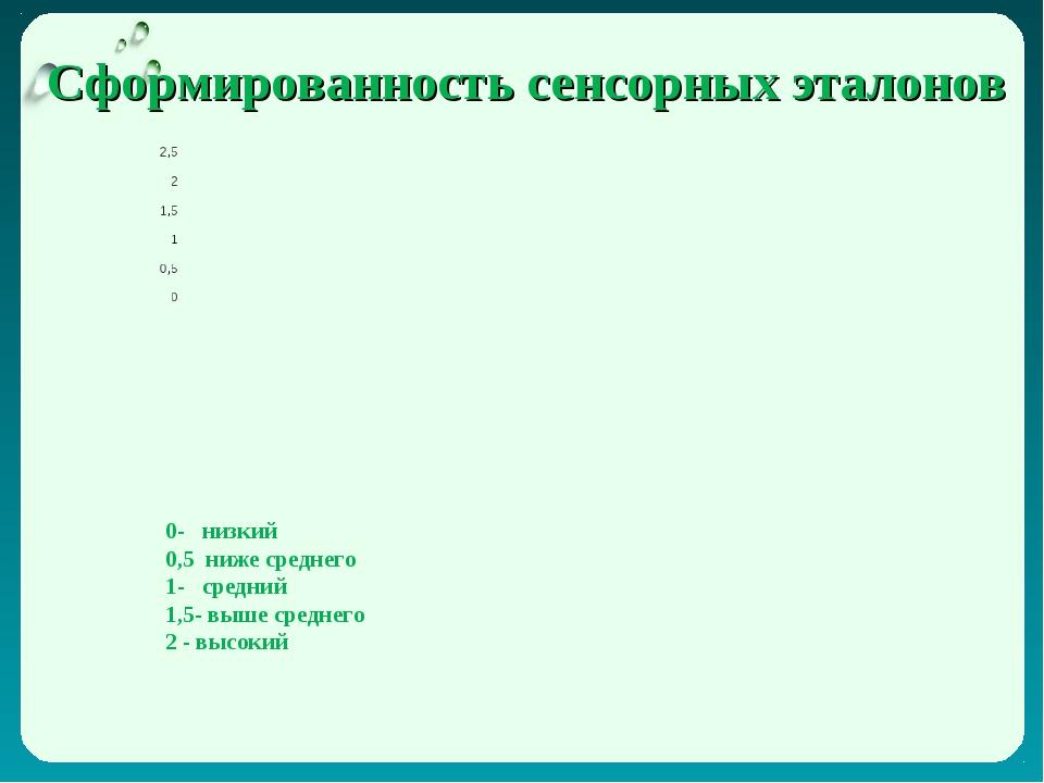 Сформированность сенсорных эталонов 0- низкий 0,5 ниже среднего 1- средний 1,...