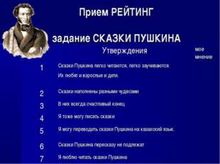 Прием РЕЙТИНГ задание СКАЗКИ ПУШКИНА №Утверждениямое мнение 1Сказки Пушкин