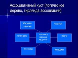 Ассоциативный куст (логическое дерево, гирлянда ассоциаций)