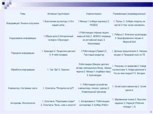 * ТемыАктивные (групповые)КомпьютерныеРазвивающие (индивидуальные) Информа