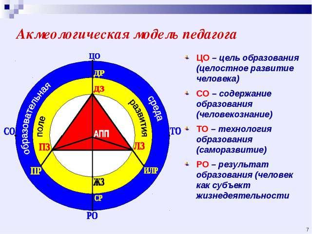 Акмеологическая модель педагога ЦО – цель образования (целостное развитие чел...