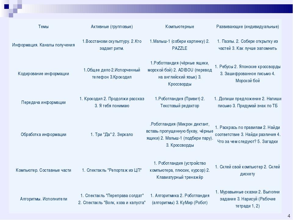 * ТемыАктивные (групповые)КомпьютерныеРазвивающие (индивидуальные) Информа...