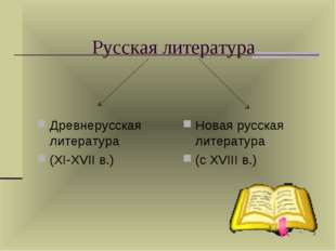 Русская литература Древнерусская литература (XI-XVII в.) Новая русская литера