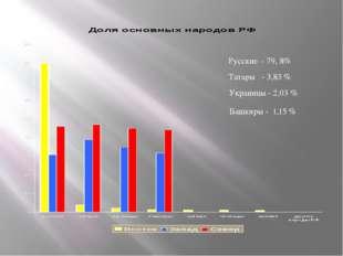 Русские – 79, 8% Татары - 3,83% Украинцы - 2,03% Башкиры - 1,15%