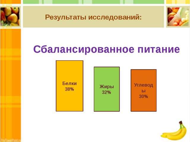 Результаты исследований: Сбалансированное питание Белки 38% Углеводы 30% Жиры...