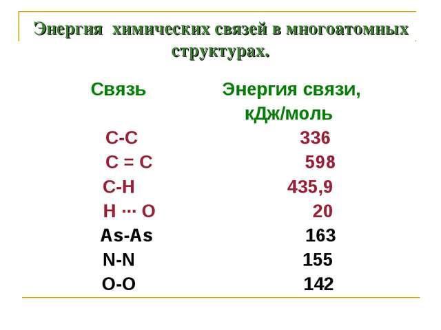 Энергия химических связей в многоатомных структурах. Связь Энергия связи, кДж...