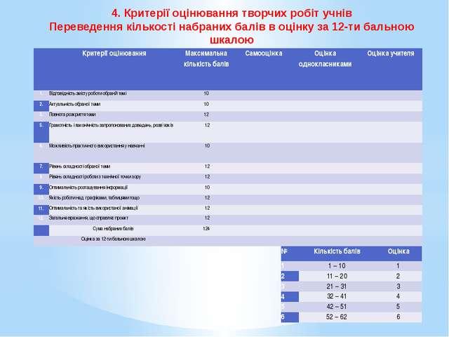 4. Критерії оцінювання творчих робіт учнів Переведення кількості набраних бал...