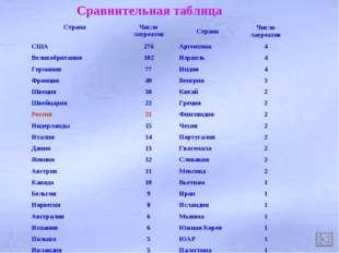 Сравнительная таблица СтранаЧисло лауреатовСтранаЧисло лауреатов США276А