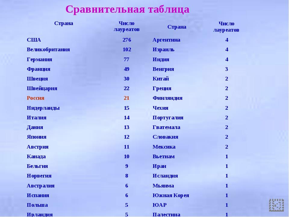 Сравнительная таблица СтранаЧисло лауреатовСтранаЧисло лауреатов США276А...