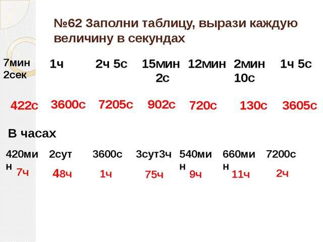 №62 Заполни таблицу, вырази каждую величину в секундах 422с 3600с 7205с 902с...