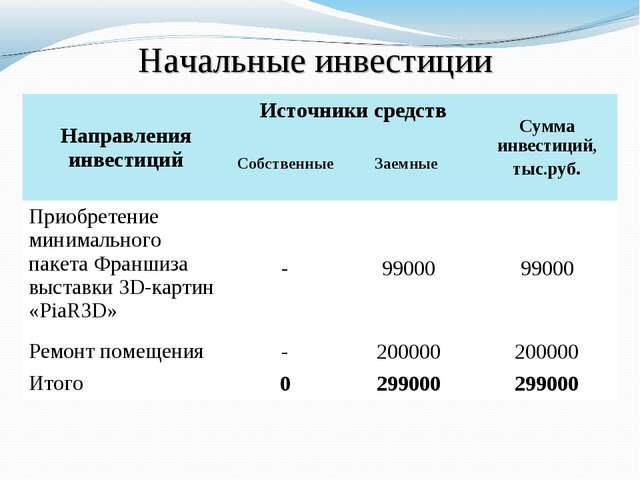 Начальные инвестиции Направления инвестицийИсточники средствСумма инвестици...