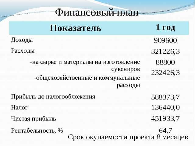 Финансовый план Срок окупаемости проекта 8 месяцев Показатель1 год Доходы90...
