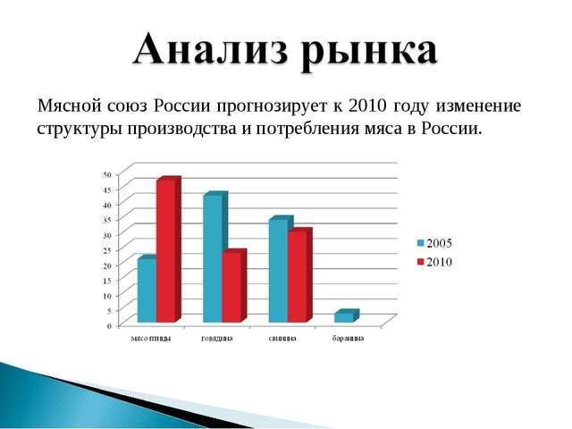 Мясной союз России прогнозирует к 2010 году изменение структуры производства...
