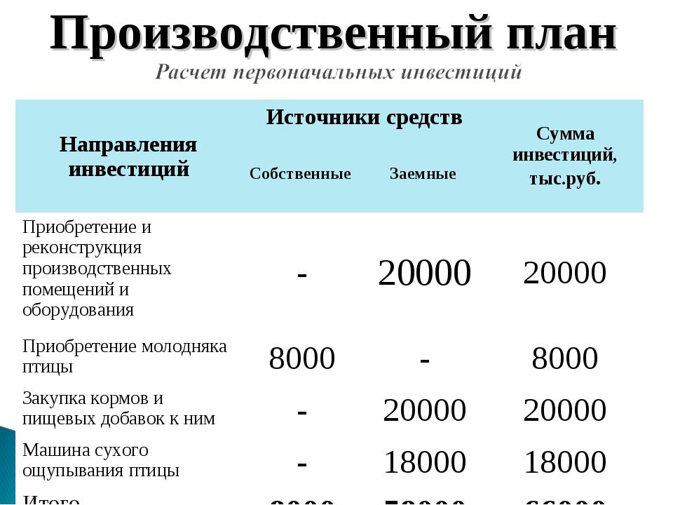 Производственный план Направления инвестицийИсточники средствСумма инвестиц...