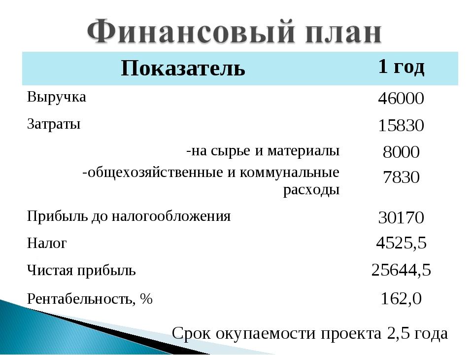 Срок окупаемости проекта 2,5 года Показатель1 год Выручка46000 Затраты1583...