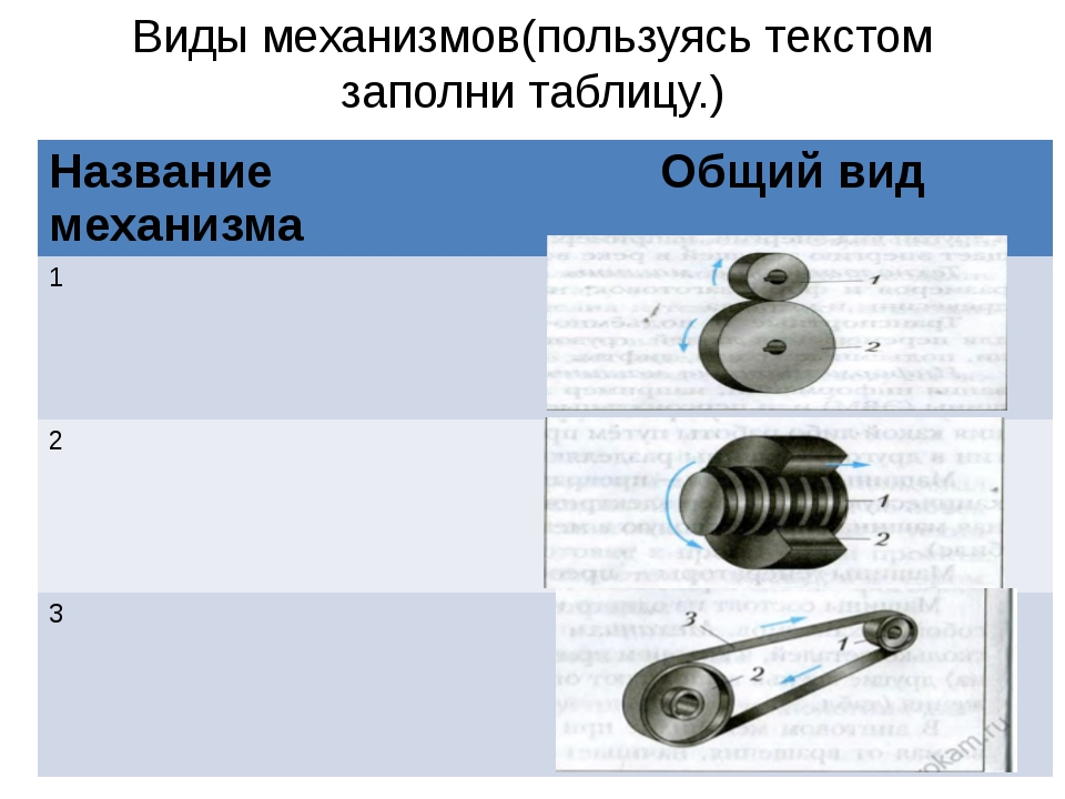 Виды механизмов(пользуясь текстом заполни таблицу.) Название механизма Общий...