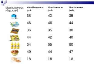 Мол.продукты,яйца,хлебМ-н «Пятерочка» (руб)М-н «Монетка» (руб)М-н «Магнит»