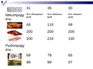 313530 МясопродуктыМ-н «Пятерочка» (руб)М-н «Монетка» (руб)М-н «Магнит»