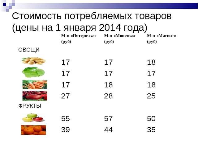 Стоимость потребляемых товаров (цены на 1 января 2014 года) М-н «Пятерочка»...