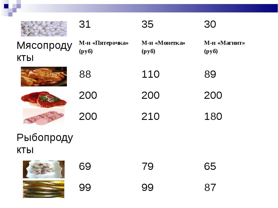 313530 МясопродуктыМ-н «Пятерочка» (руб)М-н «Монетка» (руб)М-н «Магнит»...
