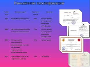Учебный годНазвание курсовКоличество часовДокумент 2003г.Квалификационные